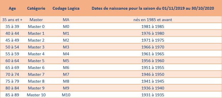 Calendrier Course A Pied 2020.Ffa Nouvelles Categories Master Pour 2020 Www Onsinscrit Com